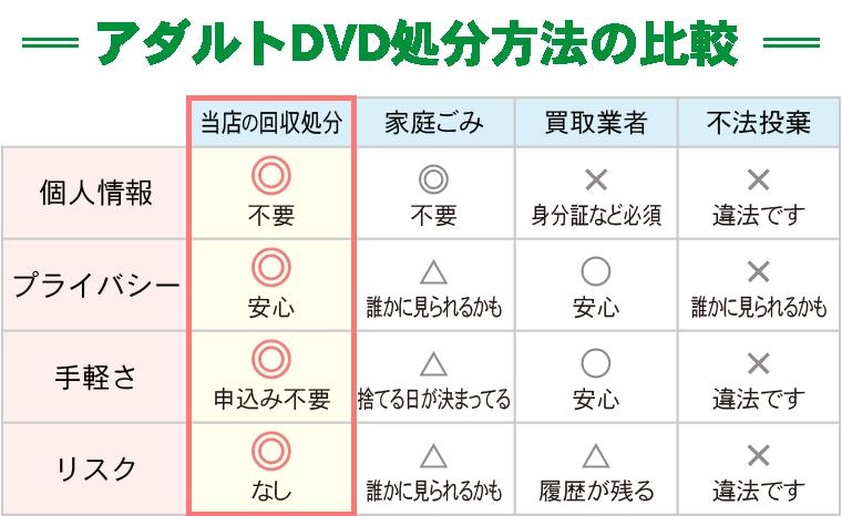 アダルトDVD処分方法の比較