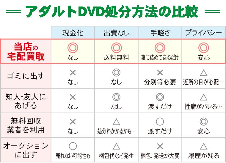 アダルトDVD処分方法比較表